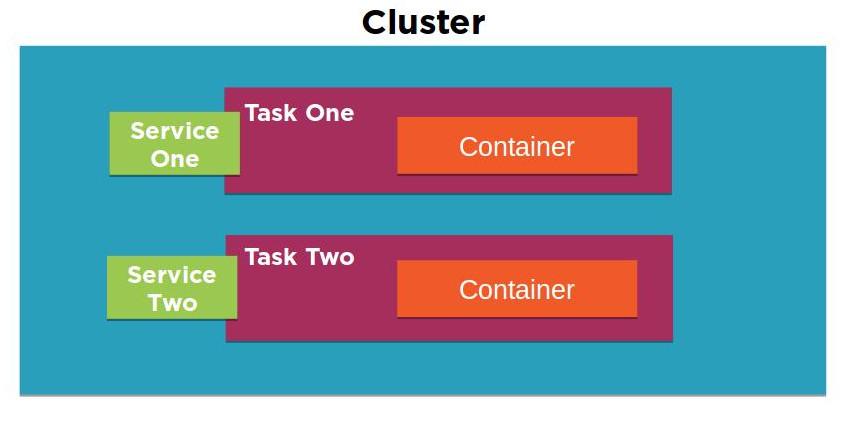 ECS cluster diagram